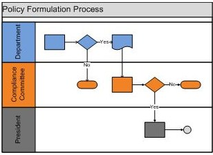 Jackie willeyprocess flow chart consulting jackie willey ccuart Images
